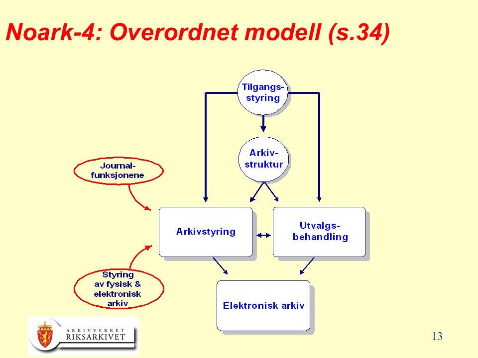 13 Noark-4: Overordnet modell (s.34)