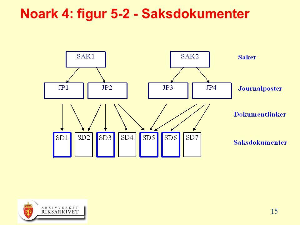 15 Noark 4: figur 5-2 - Saksdokumenter