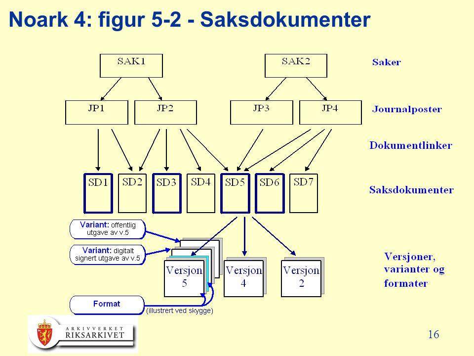16 Noark 4: figur 5-2 - Saksdokumenter