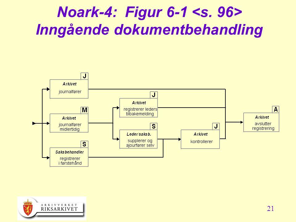 21 Noark-4: Figur 6-1 Inngående dokumentbehandling