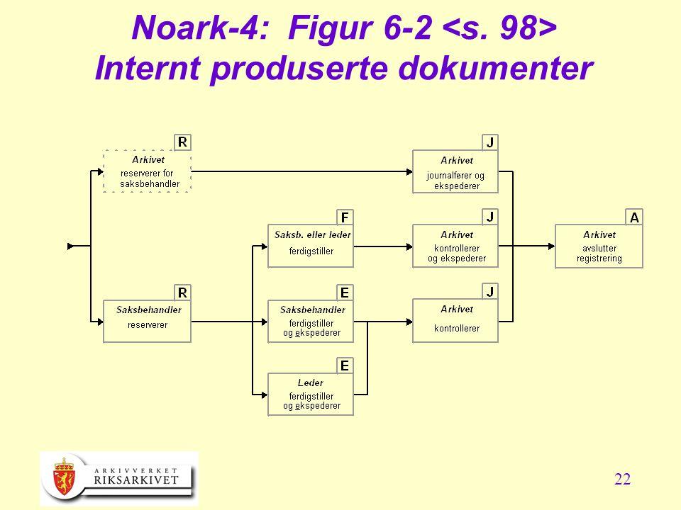 22 Noark-4: Figur 6-2 Internt produserte dokumenter