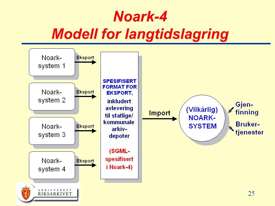 25 Noark-4 Modell for langtidslagring