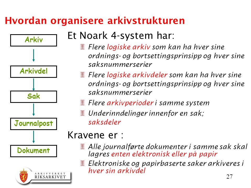 27 Hvordan organisere arkivstrukturen Et Noark 4-system har: 3Flere logiske arkiv som kan ha hver sine ordnings- og bortsettingsprinsipp og hver sine saksnummerserier 3Flere logiske arkivdeler som kan ha hver sine ordnings- og bortsettingsprinsipp og hver sine saksnummerserier 3Flere arkivperioder i samme system 3Underinndelinger innenfor en sak; saksdeler Kravene er : 3Alle journalførte dokumenter i samme sak skal lagres enten elektronisk eller på papir 3Elektroniske og papirbaserte saker arkiveres i hver sin arkivdel Arkiv Arkivdel Journalpost Sak Dokument