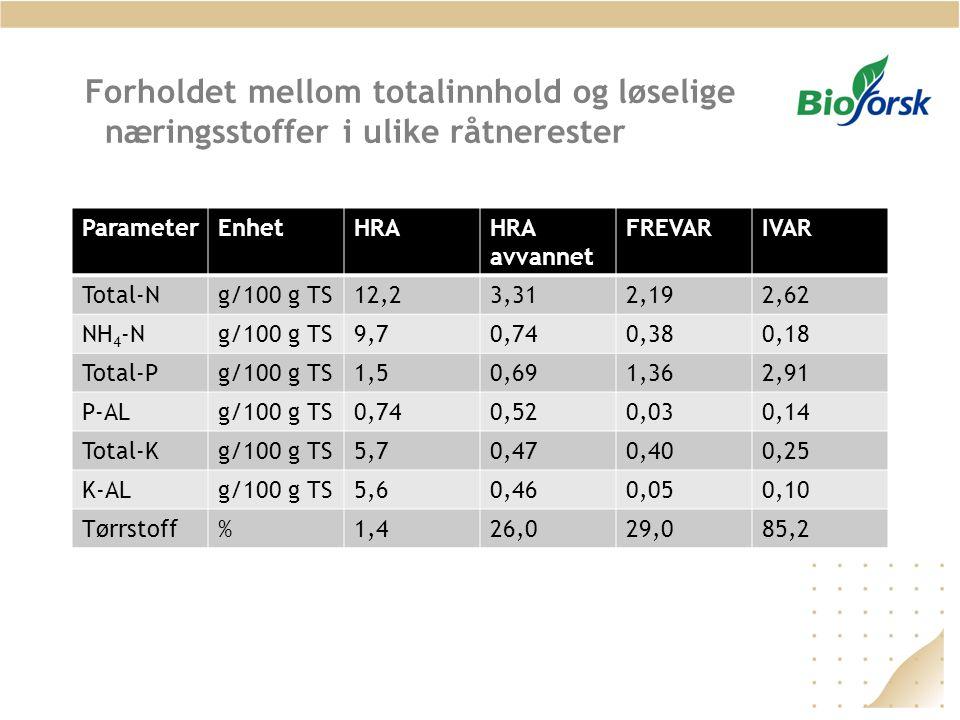Forholdet mellom totalinnhold og løselige næringsstoffer i ulike råtnerester ParameterEnhetHRAHRA avvannet FREVARIVAR Total-Ng/100 g TS12,23,312,192,6