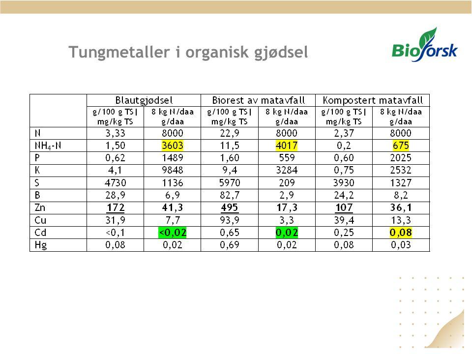 Tungmetaller i organisk gjødsel