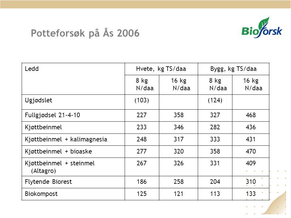 Potteforsøk på Ås 2006 LeddHvete, kg TS/daaBygg, kg TS/daa 8 kg N/daa 16 kg N/daa 8 kg N/daa 16 kg N/daa Ugjødslet(103)(124) Fullgjødsel 21-4-10227358