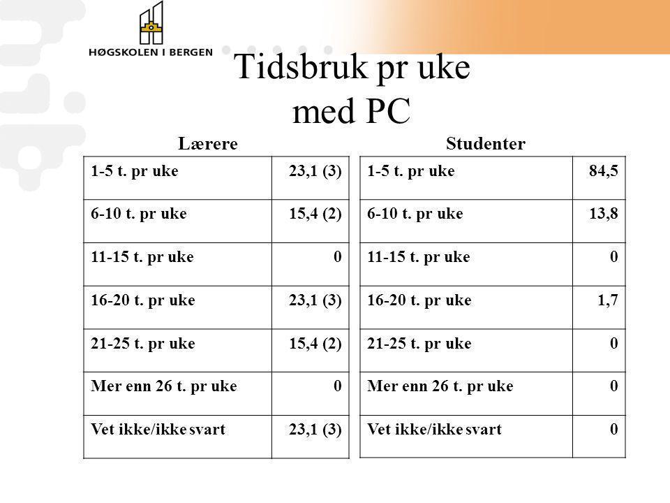 Tidsbruk pr uke med PC Lærere Studenter 1-5 t. pr uke84,5 6-10 t. pr uke13,8 11-15 t. pr uke0 16-20 t. pr uke1,7 21-25 t. pr uke0 Mer enn 26 t. pr uke