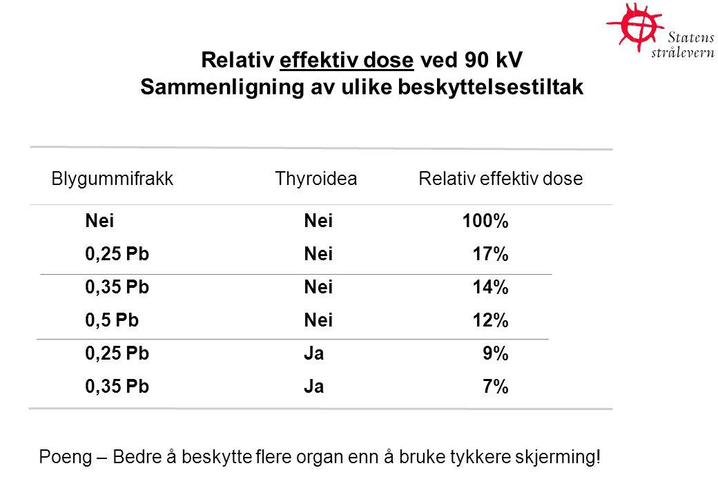 Relativ effektiv dose ved 90 kV Sammenligning av ulike beskyttelsestiltak Nei Nei 100% 0,25 Pb Nei 17% 0,35 Pb Nei 14% 0,5 Pb Nei 12% 0,25 Pb Ja 9% 0,35 Pb Ja 7% Poeng – Bedre å beskytte flere organ enn å bruke tykkere skjerming.
