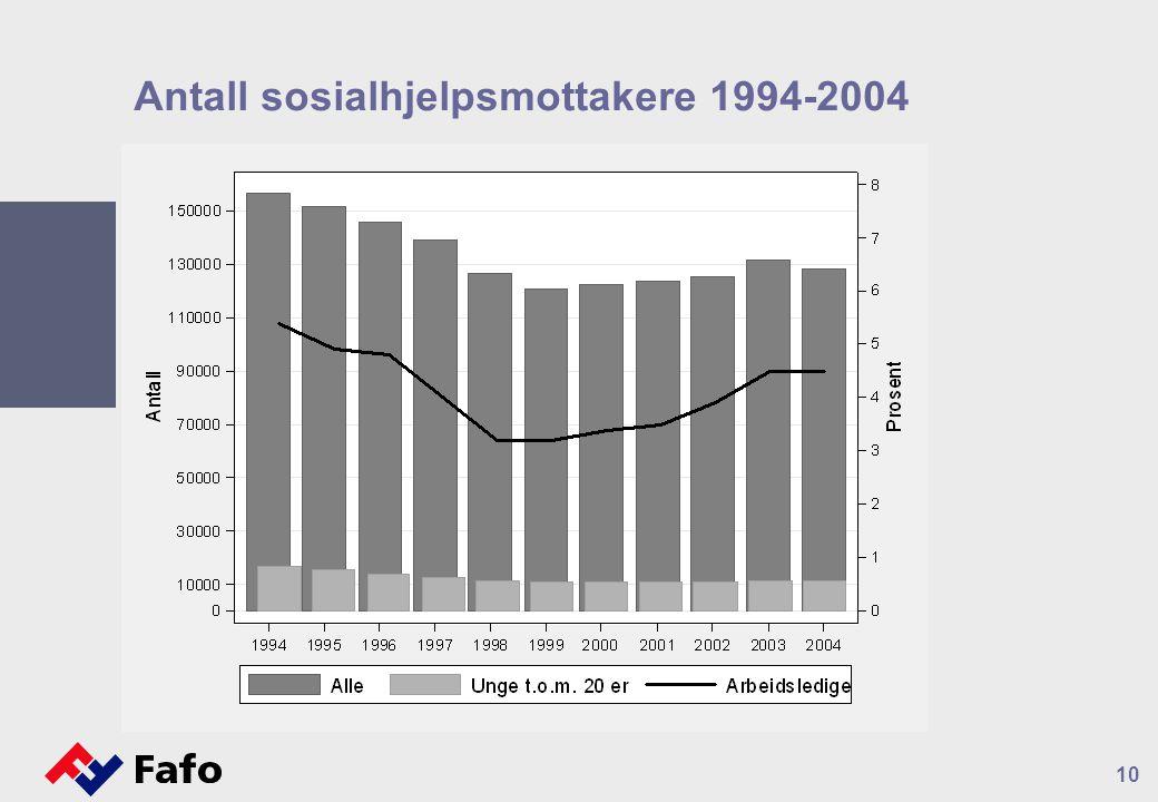 10 Antall sosialhjelpsmottakere 1994-2004