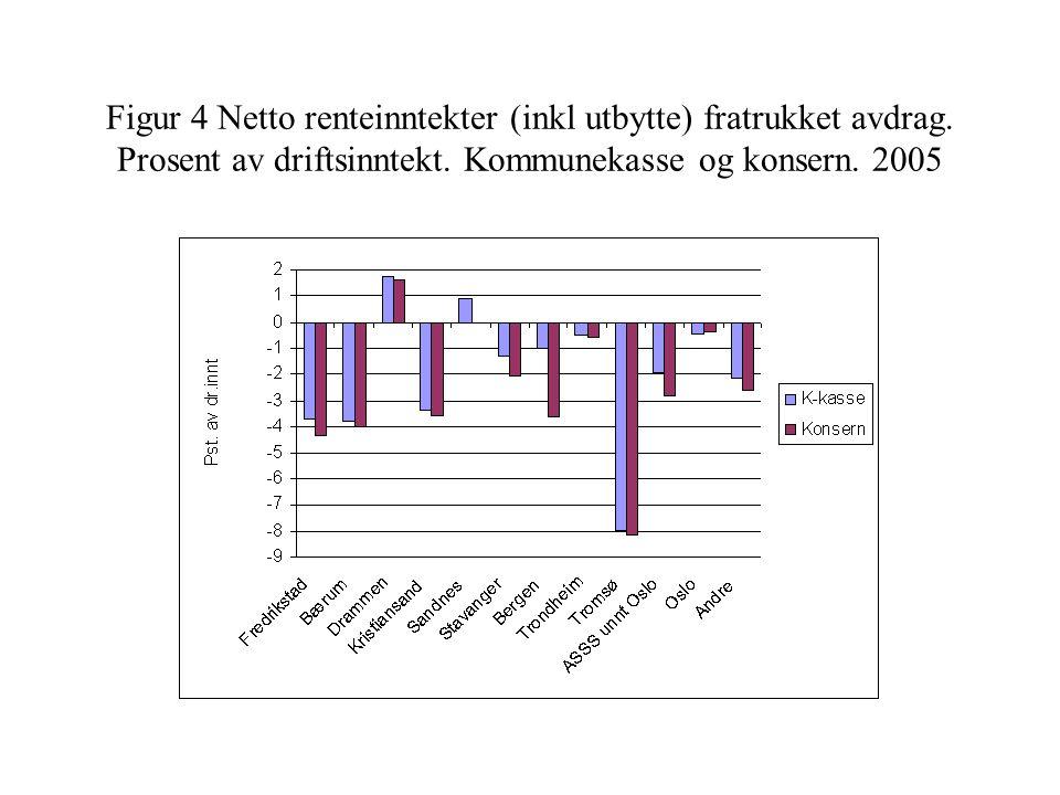 Figur 4 Netto renteinntekter (inkl utbytte) fratrukket avdrag. Prosent av driftsinntekt. Kommunekasse og konsern. 2005