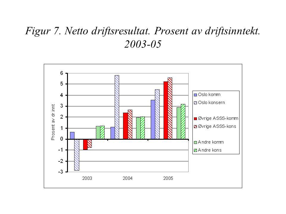 Figur 7. Netto driftsresultat. Prosent av driftsinntekt. 2003-05