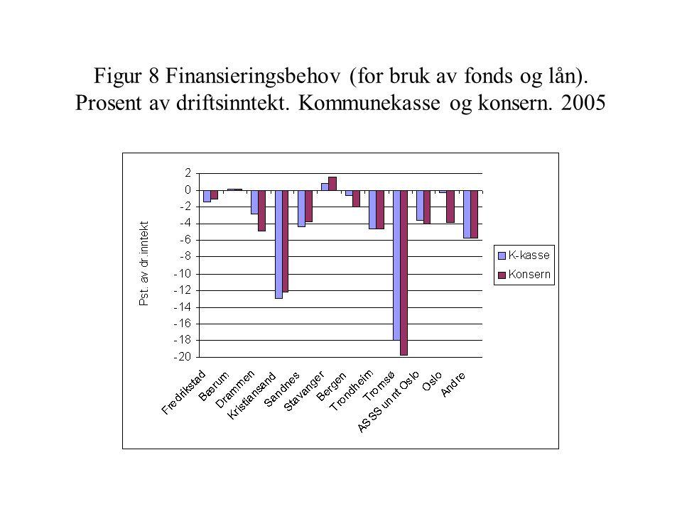 Figur 8 Finansieringsbehov (for bruk av fonds og lån). Prosent av driftsinntekt. Kommunekasse og konsern. 2005