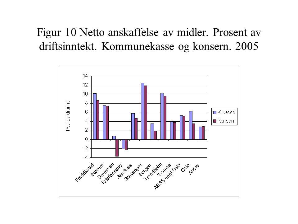 Figur 10 Netto anskaffelse av midler. Prosent av driftsinntekt. Kommunekasse og konsern. 2005