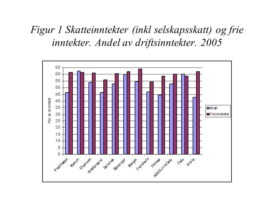 Figur 1 Skatteinntekter (inkl selskapsskatt) og frie inntekter. Andel av driftsinntekter. 2005