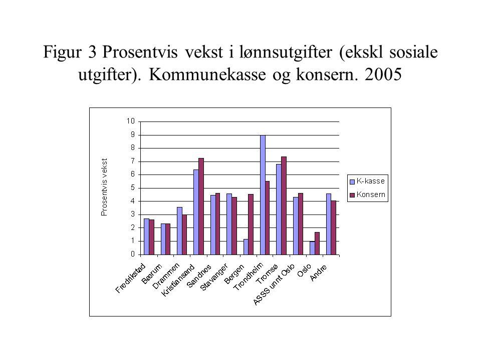 Figur 3 Prosentvis vekst i lønnsutgifter (ekskl sosiale utgifter). Kommunekasse og konsern. 2005