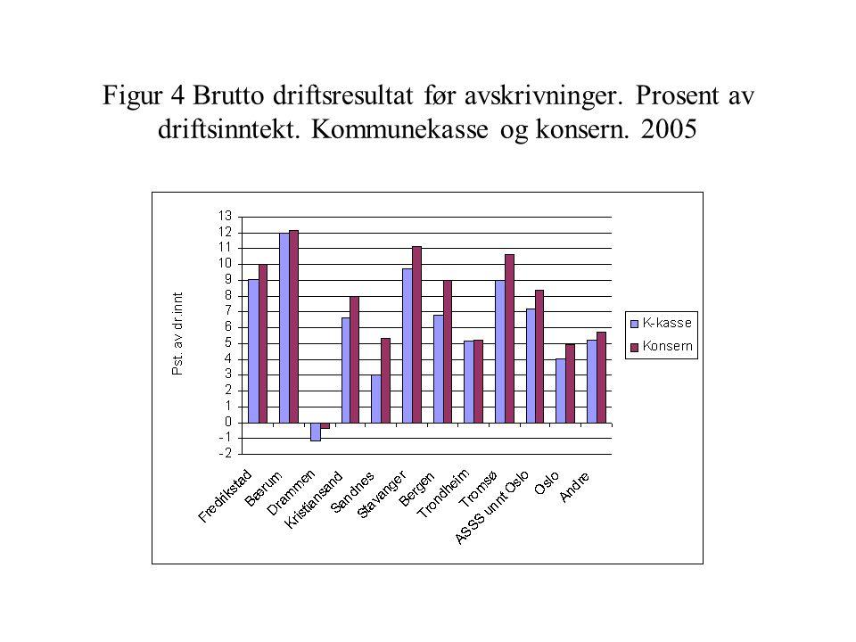 Figur 4 Brutto driftsresultat før avskrivninger. Prosent av driftsinntekt. Kommunekasse og konsern. 2005