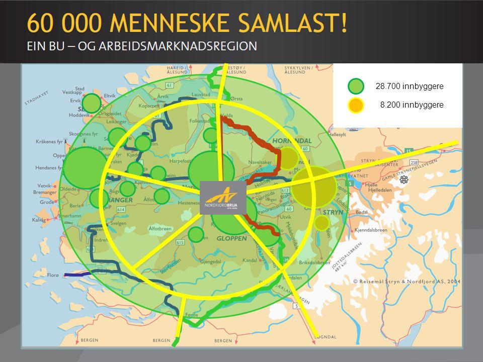 Regionalt - Dagens situasjon 28.700 innbyggere 8.200 innbyggere
