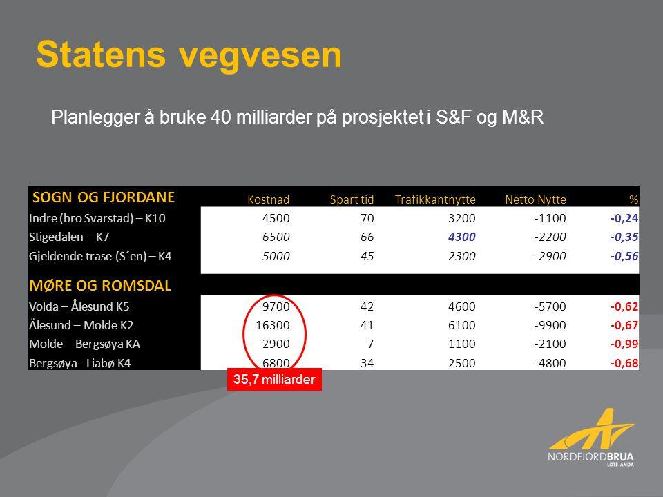 Planlegger å bruke 40 milliarder på prosjektet i S&F og M&R Statens vegvesen SOGN OG FJORDANE KostnadSpart tidTrafikkantnytteNetto Nytte% Indre (bro Svarstad) – K104500 703200-1100-0,24 Stigedalen – K76500664300-2200-0,35 Gjeldende trase (S´en) – K45000452300-2900-0,56 MØRE OG ROMSDAL Volda – Ålesund K59700424600-5700-0,62 Ålesund – Molde K216300416100-9900-0,67 Molde – Bergsøya KA290071100-2100-0,99 Bergsøya - Liabø K46800342500-4800-0,68 35,7 milliarder
