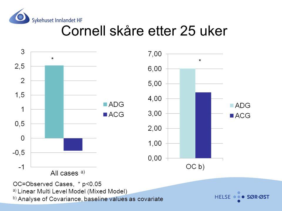 Cornell skåre etter 25 uker All cases a) OC=Observed Cases, * p<0.05 a) Linear Multi Level Model (Mixed Model) b) Analyse of Covariance, baseline valu