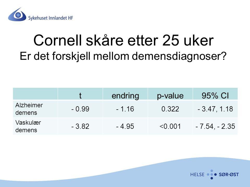 Cornell skåre etter 25 uker Er det forskjell mellom demensdiagnoser? tendringp-value95% CI Alzheimer demens - 0.99- 1.160.322- 3.47, 1.18 Vaskulær dem