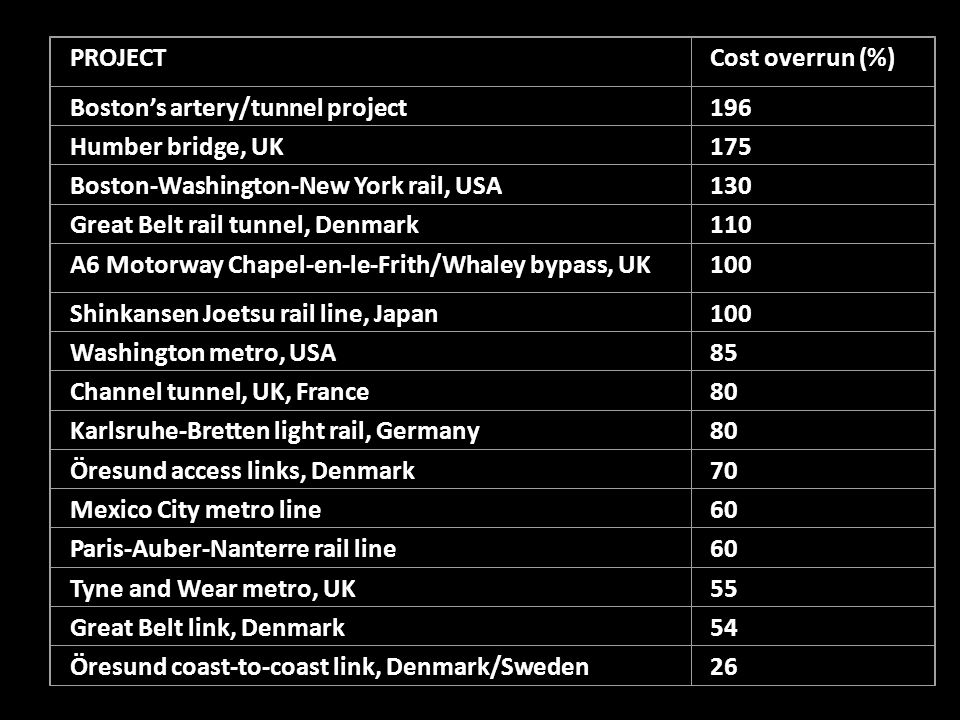 PROJECTCost overrun (%) Boston's artery/tunnel project196 Humber bridge, UK175 Boston-Washington-New York rail, USA130 Great Belt rail tunnel, Denmark