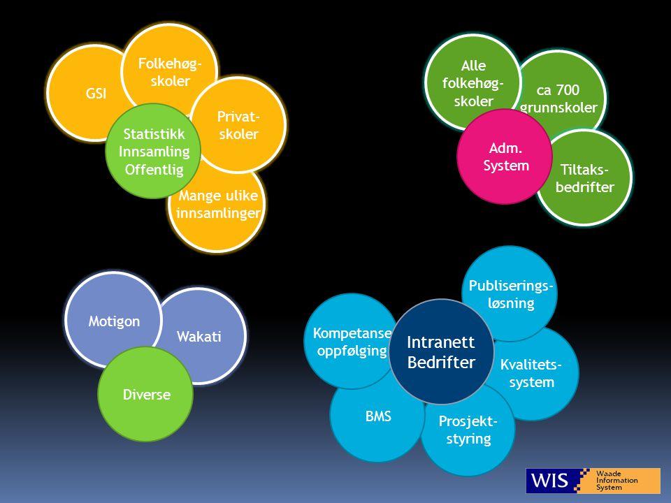 WisWeb - ett system for alt..