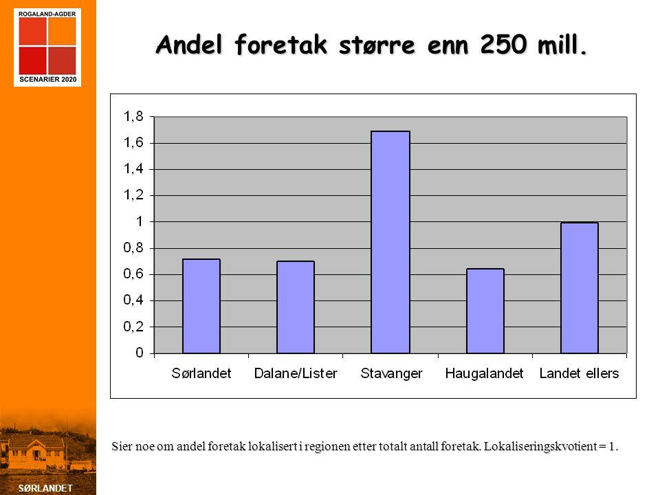 SØRLANDET Andel foretak større enn 250 mill. Sier noe om andel foretak lokalisert i regionen etter totalt antall foretak. Lokaliseringskvotient = 1.