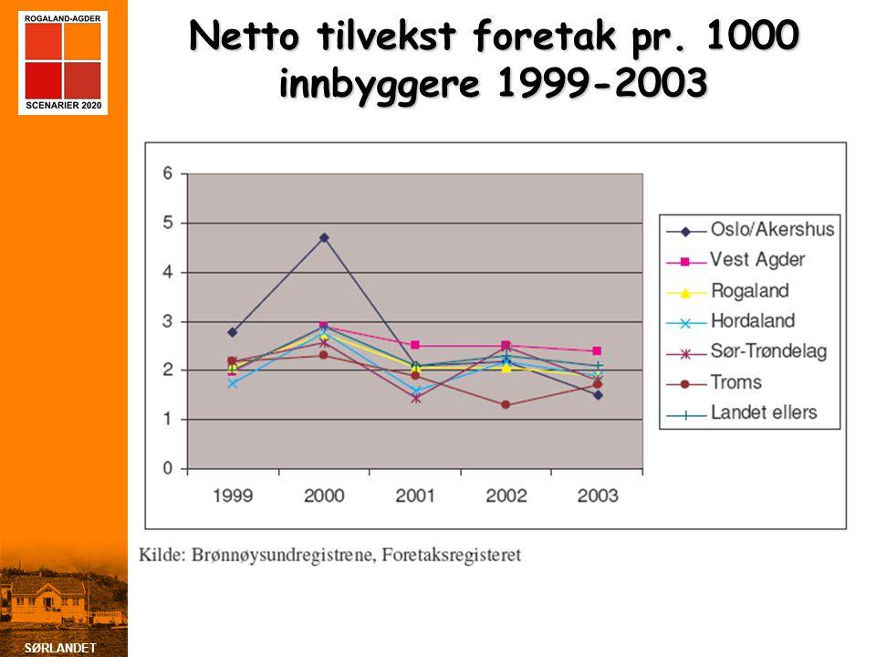 SØRLANDET Netto tilvekst foretak pr. 1000 innbyggere 1999-2003