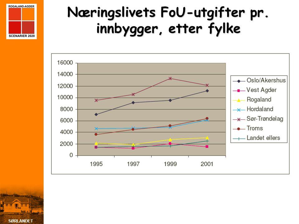 SØRLANDET Næringslivets FoU-utgifter pr. innbygger, etter fylke
