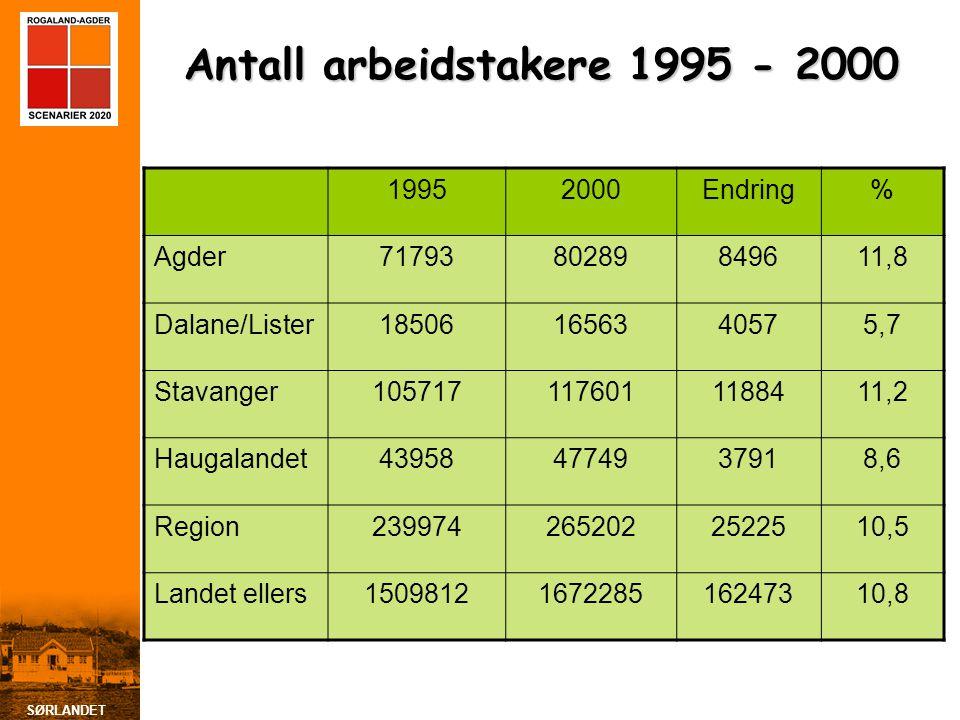 SØRLANDET Antall arbeidstakere 1995 - 2000 19952000Endring% Agder7179380289849611,8 Dalane/Lister185061656340575,7 Stavanger1057171176011188411,2 Haug
