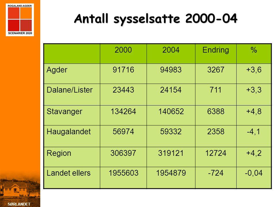 SØRLANDET Antall sysselsatte 2000-04 20002004Endring% Agder91716949833267+3,6 Dalane/Lister2344324154711+3,3 Stavanger1342641406526388+4,8 Haugalandet