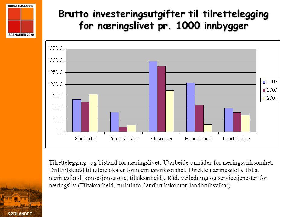 SØRLANDET Brutto investeringsutgifter til tilrettelegging for næringslivet pr.