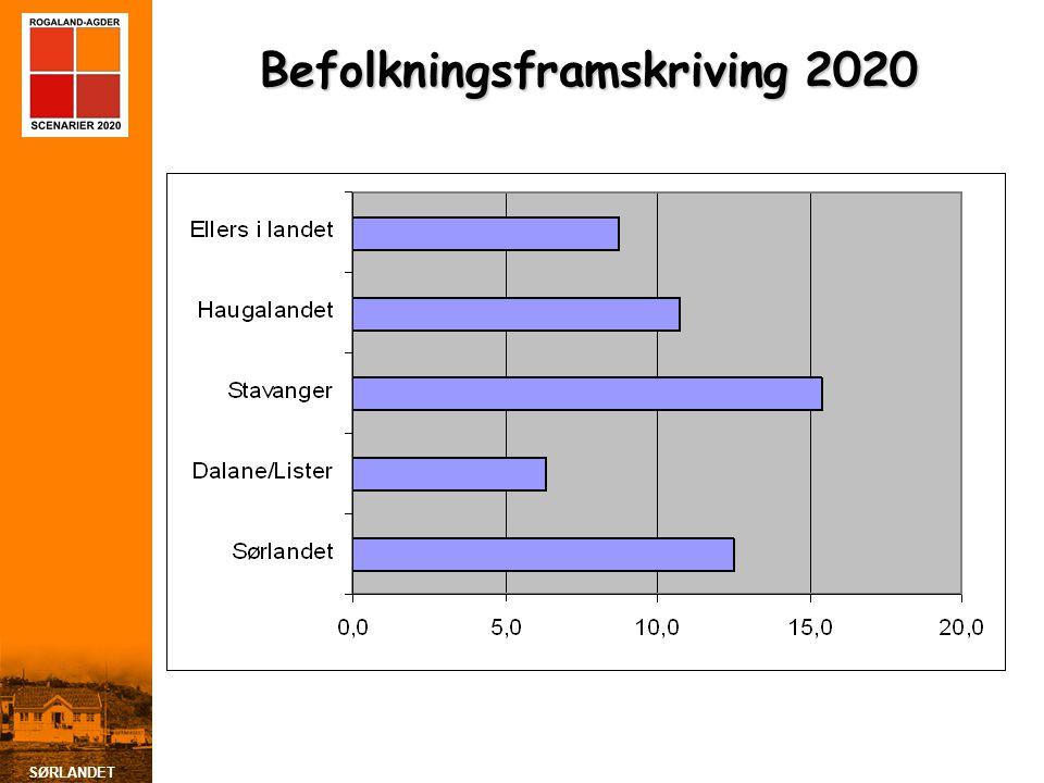 SØRLANDET Befolkningsframskriving 2020