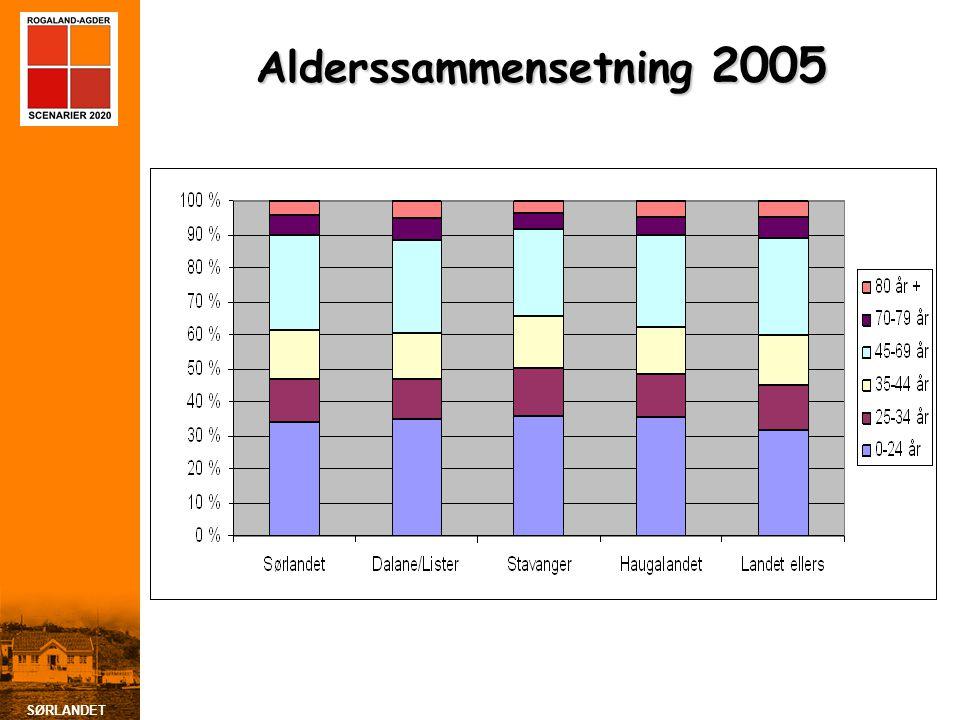 SØRLANDET Alderssammensetning 2005