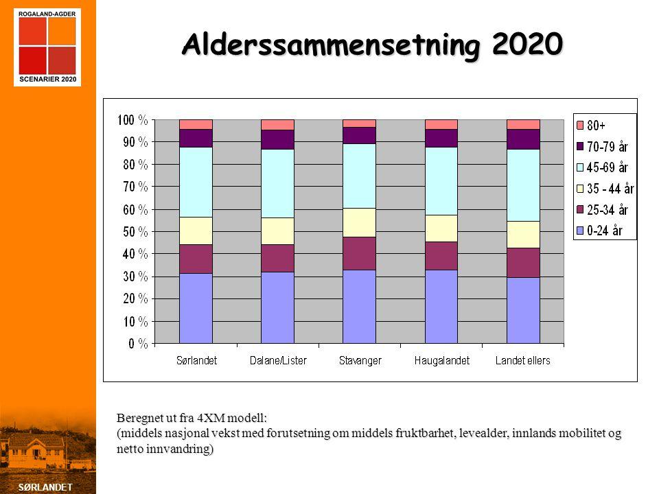 SØRLANDET Alderssammensetning 2020 Beregnet ut fra 4XM modell: (middels nasjonal vekst med forutsetning om middels fruktbarhet, levealder, innlands mo
