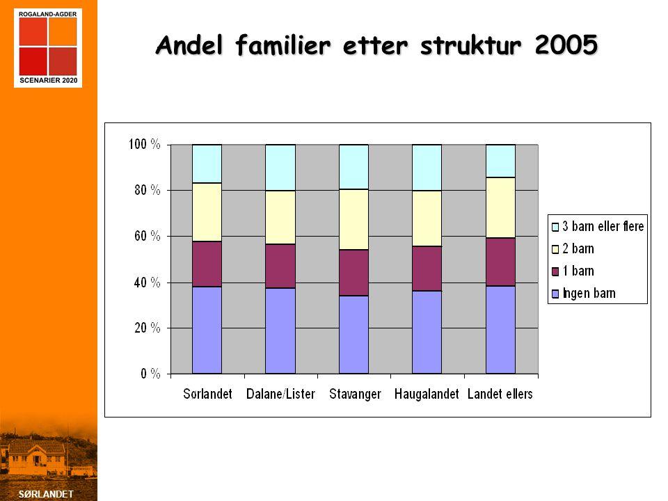 SØRLANDET Andel familier etter struktur 2005