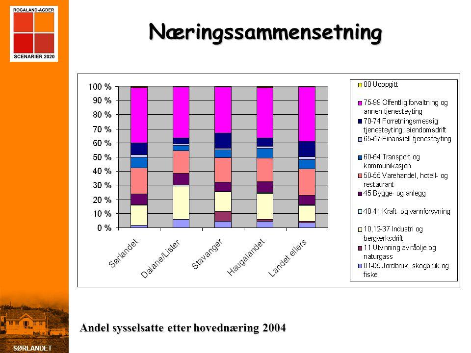 SØRLANDET Andel med høyere utdanning i de ulike storbyregionene