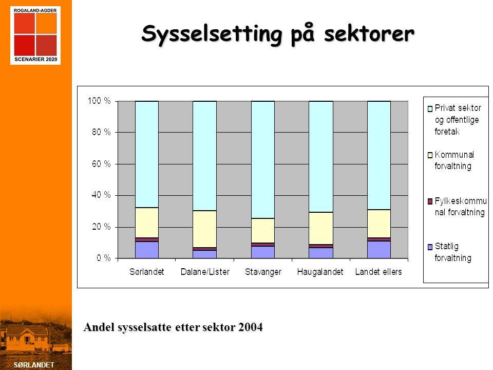SØRLANDET Sysselsetting på sektorer Andel sysselsatte etter sektor 2004