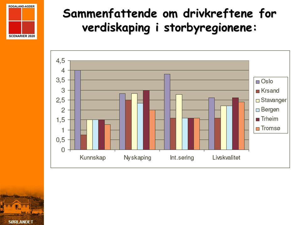 SØRLANDET Sammenfattende om drivkreftene for verdiskaping i storbyregionene: