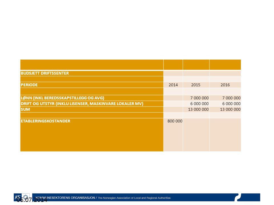 06.07.2014 BUDSJETT DRIFTSSENTER PERIODE201420152016 LØNN (INKL BEREDSSKAPSTILLEGG OG AVG) 7 000 000 DRIFT OG UTSTYR (INKLU LISENSER, MASKINVARE LOKALER MV) 6 000 000 SUM 13 000 000 ETABLERINGSKOSTANDER800 000