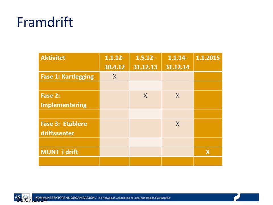 Framdrift 06.07.2014 Aktivitet 1.1.12- 30.4.12 1.5.12- 31.12.13 1.1.14- 31.12.14 1.1.2015 Fase 1: KartleggingX Fase 2: Implementering XX Fase 3: Etablere driftssenter X MUNT i drift X