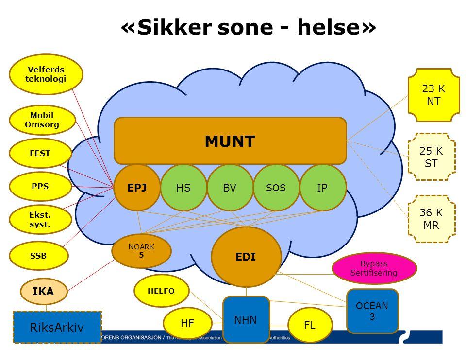 «Sikker sone - helse» HF BV SOS HS EDI IP 23 K NT MUNT 25 K ST 36 K MR HELFO PPS Ekst.