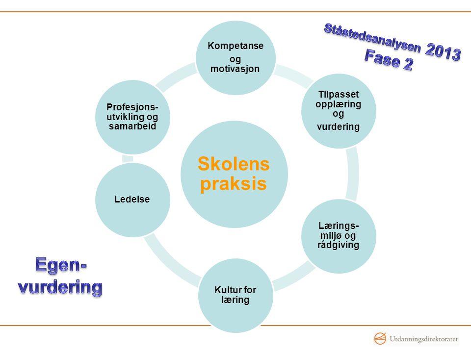 Skolens praksis Kompetanse og motivasjon Tilpasset opplæring og vurdering Lærings- miljø og rådgiving Kultur for læring Ledelse Profesjons- utvikling og samarbeid