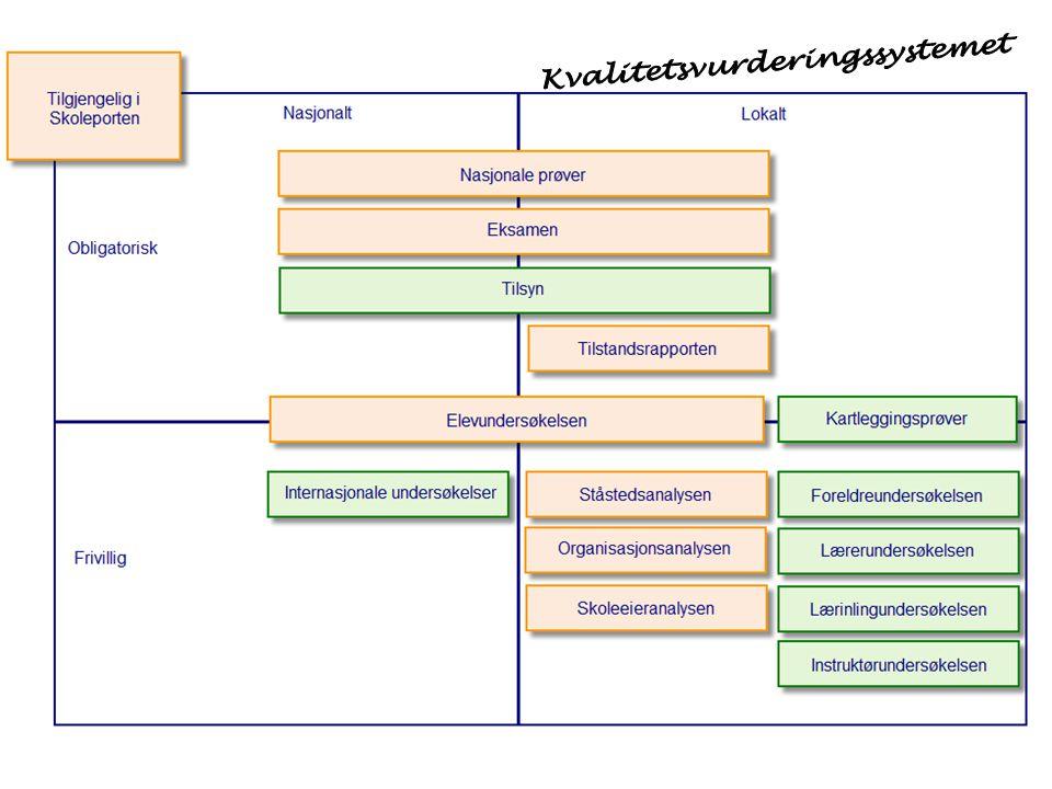 Ståstedsanalysen – Fase 3 (3) Analyse, konklusjoner og tiltak Skolens samlede vurdering og valg av satsingsområder Drøfting av det samlete materialet fra fase 1 og 2 SWOT-analysen