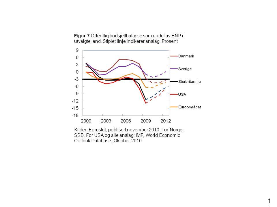 Figur 7 Offentlig budsjettbalanse som andel av BNP i utvalgte land. Stiplet linje indikerer anslag. Prosent 10 Kilder: Eurostat, publisert november 20
