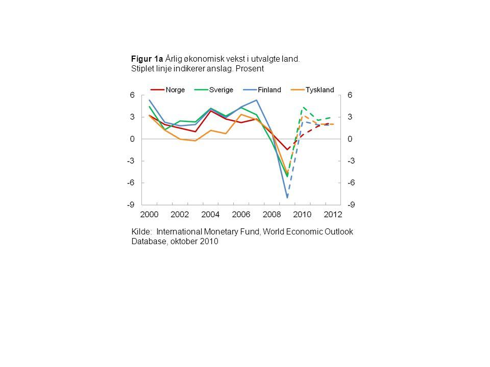 Figur 1a Årlig økonomisk vekst i utvalgte land. Stiplet linje indikerer anslag. Prosent Kilde: International Monetary Fund, World Economic Outlook Dat