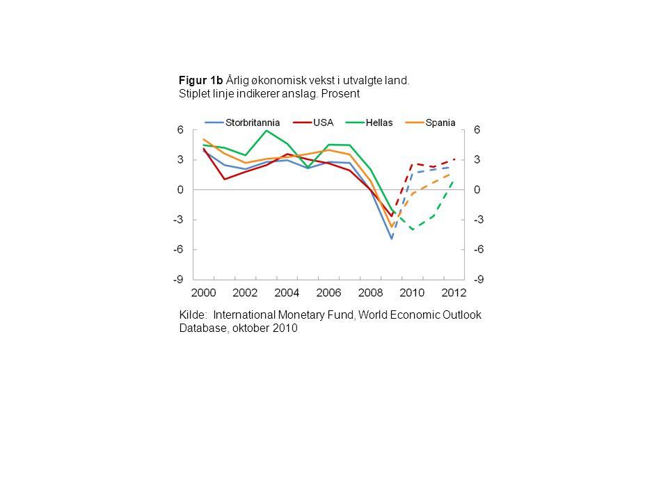 Figur 1b Årlig økonomisk vekst i utvalgte land. Stiplet linje indikerer anslag. Prosent Kilde: International Monetary Fund, World Economic Outlook Dat