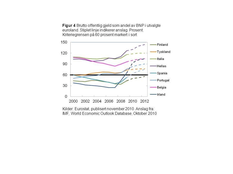 Figur 4 Brutto offentlig gjeld som andel av BNP i utvalgte euroland. Stiplet linje indikerer anslag. Prosent. Kriteriegrensen på 60 prosent markert i