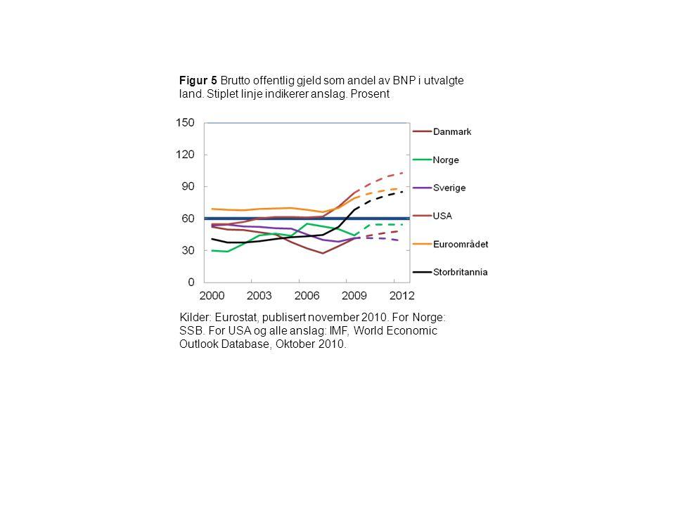 Figur 5 Brutto offentlig gjeld som andel av BNP i utvalgte land. Stiplet linje indikerer anslag. Prosent Kilder: Eurostat, publisert november 2010. Fo