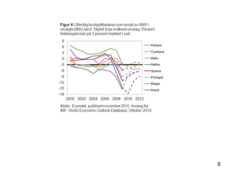Figur 6 Offentlig budsjettbalanse som andel av BNP i utvalgte ØMU-land. Stiplet linje indikerer anslag. Prosent. Kriteriegrensen på 3 prosent markert